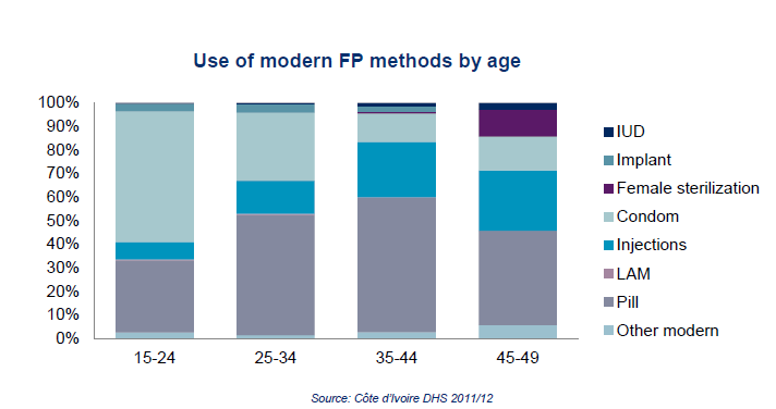 A bar chart which shows the use of modern FP methods by age. The chart shows that the use of modern methods varies significantly across age groups. Short acting methods dominate the market overall. Younger populations tend to use condoms much more than other methods, while older groups use pills and injectables at higher rates.