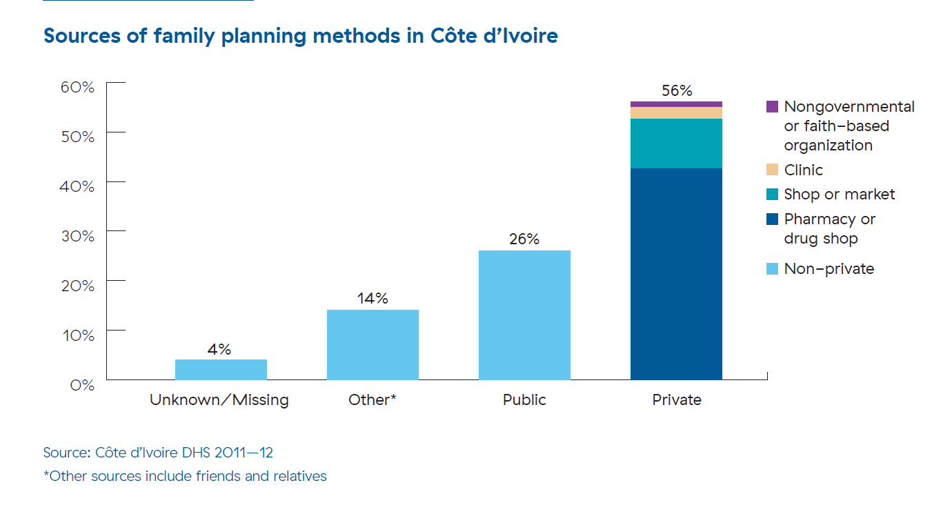 A bar graph shows where women in Cote d'Ivoire go to get their family planning methods. 26% go to the public sector and 56% go to the private sector. The private sector bar shows the breakdown of private sector sources. More than two-thirds of private sector users get their method from a pharmacy or drug shop.