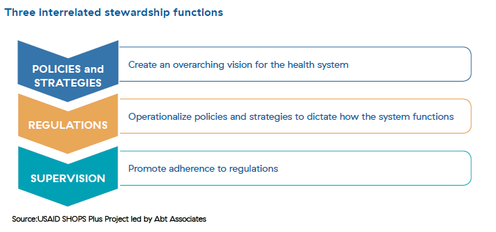 An infographic which shows the three interrelated stewardship functions starting with policies and strategies, flowing down to regulations, flowing down to supervision.