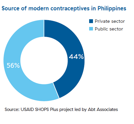 A pie chart that shows the sources of modern contraceptives in Philippines.