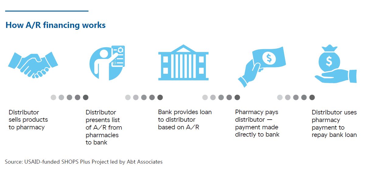 "A six-step process. The first step says ""distributor sells products to pharmacy"" and has an icon of two hands shaking. The second step says ""distributor presents list of AR from pharmacies to bank"" and has an icon of a person holding a list. The third step says ""bank provides loan to distributor based on A/R"" and has an icon of a bank. The fourth step says ""pharmacy pays distributor – payment made directly to bank"" and has an icon of a hand holding money. The fifth and final step says ""distributor uses pha"