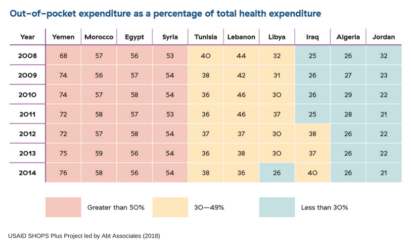 Chart of the out-of-pocket expenditure as a percentage of the total health expenditure