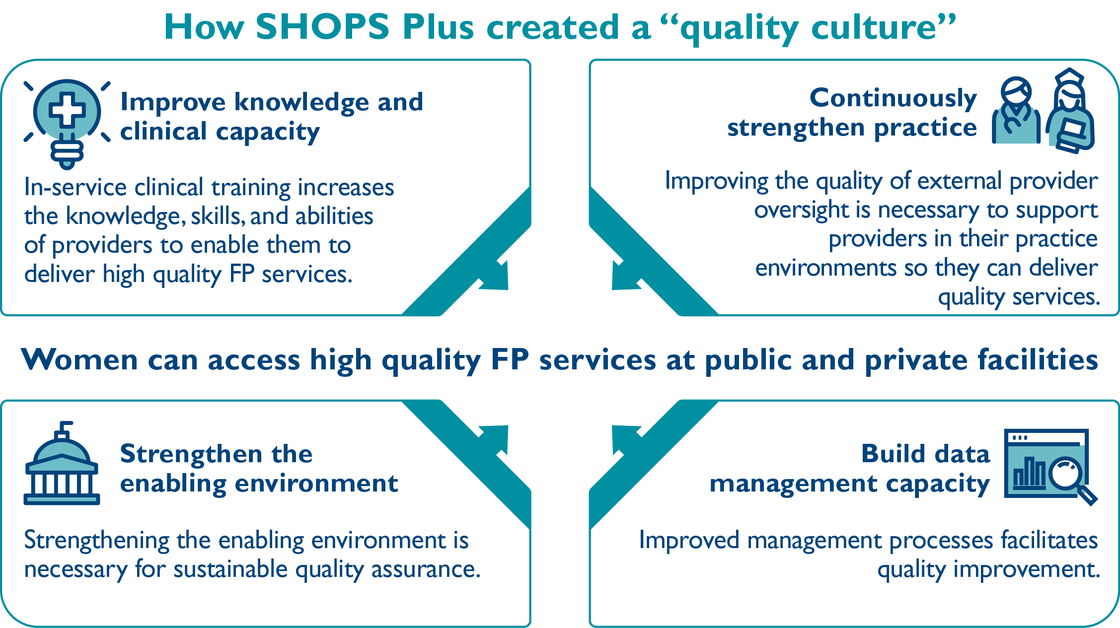 How SHOPS Plus created a quality culture infographic