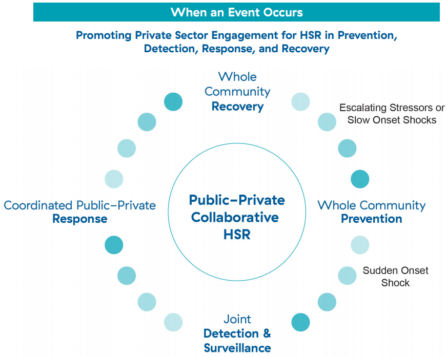 4 stages in promoting private sector engagement to contribute to HSR when a shock event occurs: whole community prevention, joint detection and surveillance, cross-sectoral coordinated response, and whole community recovery