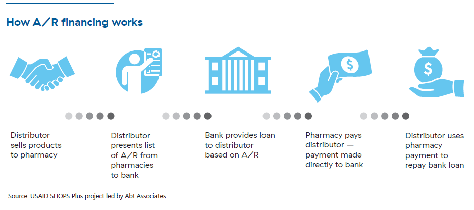 "A six-step process. The first step says ""distributor sells products to pharmacy"" and has an icon of two hands shaking. The second step says ""distributor presents list of AR from pharmacies to bank"" and has an icon of a person holding a list. The third step says ""bank provides loan to distributor based on A/R"" and has an icon of a bank. The fourth step says ""pharmacy pays distributor – payment made directly to bank"" and has an icon of a hand holding money. The fifth and final step says ""distributor uses pharmacy payment to repay bank loan"" and has an icon of a hand holding a bag of money."