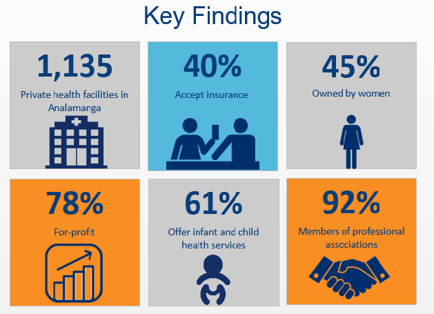 Graphic displaying key findings of census