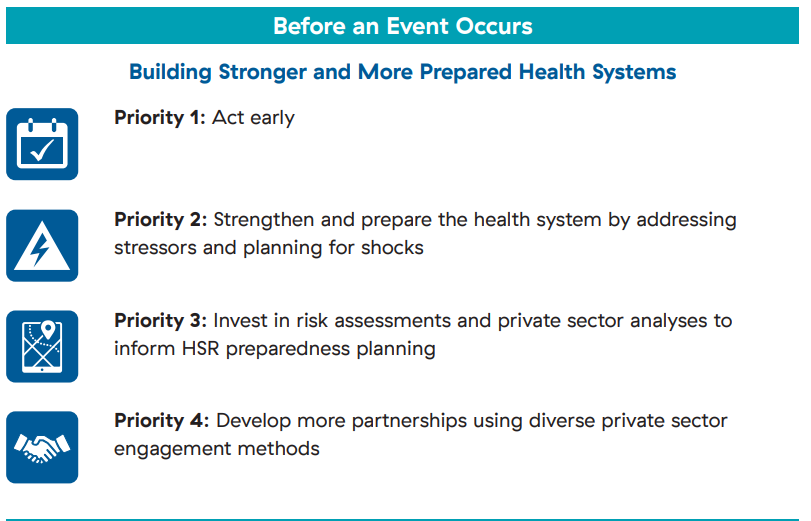 4 priorities before an event occurs: One: act early, Two: strengthen and prepare the health system by addressing stressors and planning for shocks, three: invest in risk assessments and private sector analyses, and four: develop more partnerships using diverse private sector engagement methods