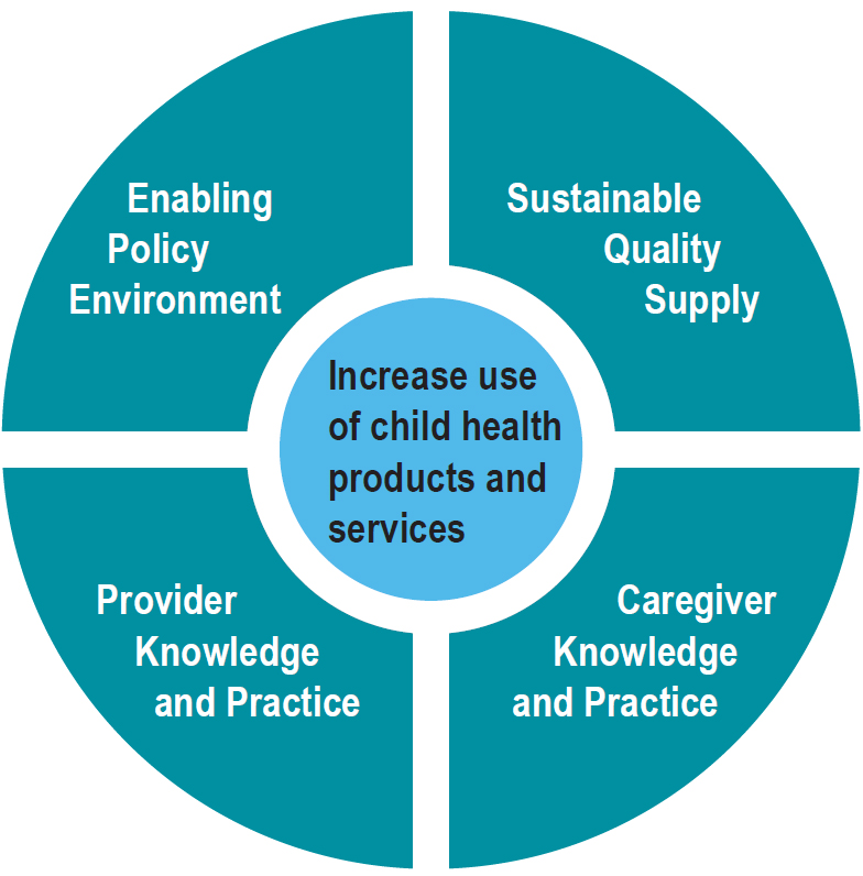 SHOPS Plus four pronged approach to increase use of child health commodities