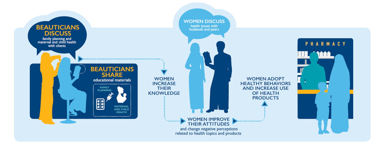 An infographic which depicts beauticians sharing educational materials about family planning